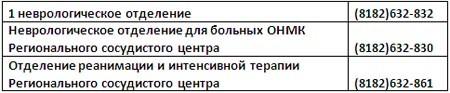 ул. Суворова, д. 1 - Неврология