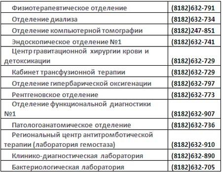 ул. Суворова, д. 1 - Параклиника- контакты отделений