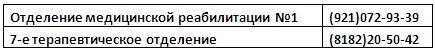 ул. Гайдара, д. 3 - стационар-телефоны отделений