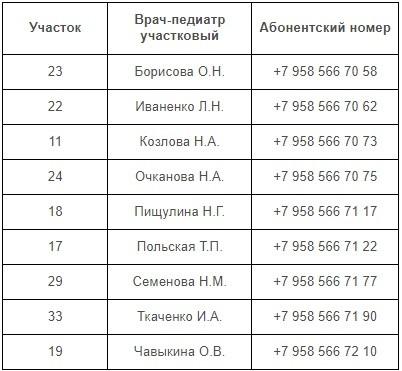 Участковые врачи 2 педиатрического отделения ГП №4