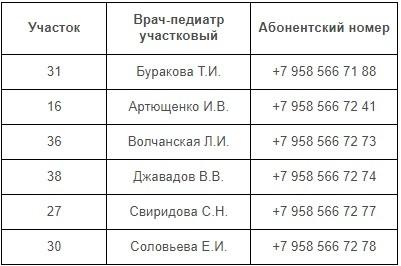 Педиатрическое отд. 3 ГП №4 Белгорода - участковые врачи