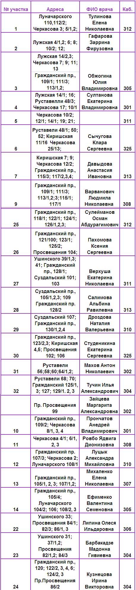 врачи терапевты Гп 86 СПБ