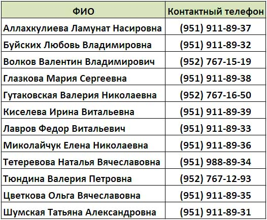 Терапевты 50 поликлиники Нижнего Новгорода - ФИО и телефоны